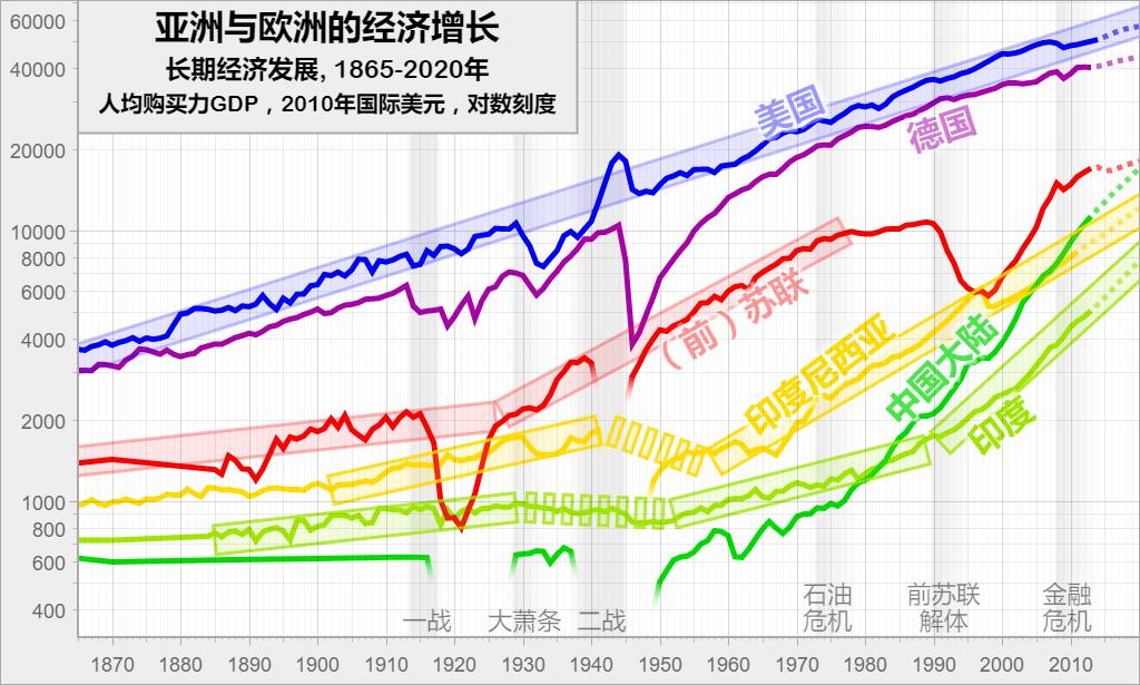亚洲与欧洲的经济增长: 长期经济发展, 1865-2020