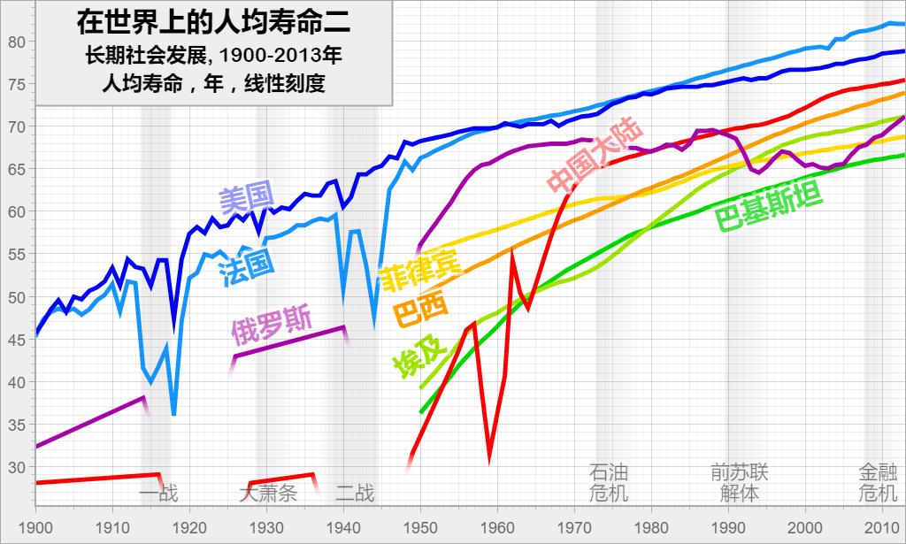 在世界上的人均寿命二: 长期社会发展, 1900-2013