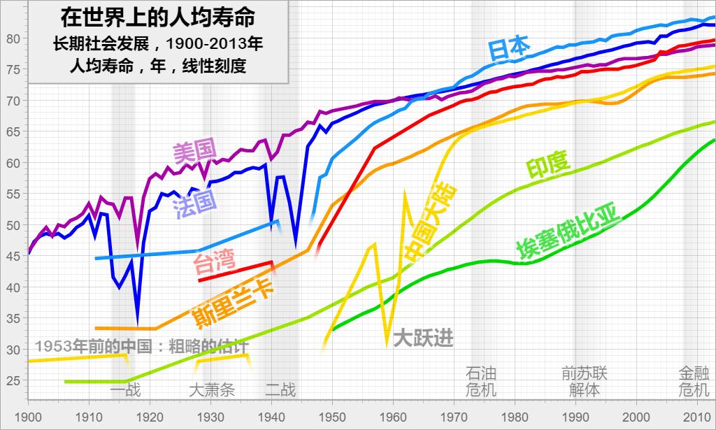 在世界上的人均寿命: 长期社会发展,1900-2013