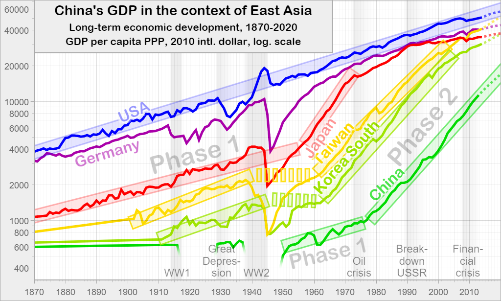 China's GDP in the context of East Asia: Long-term economic development, 1870-2020