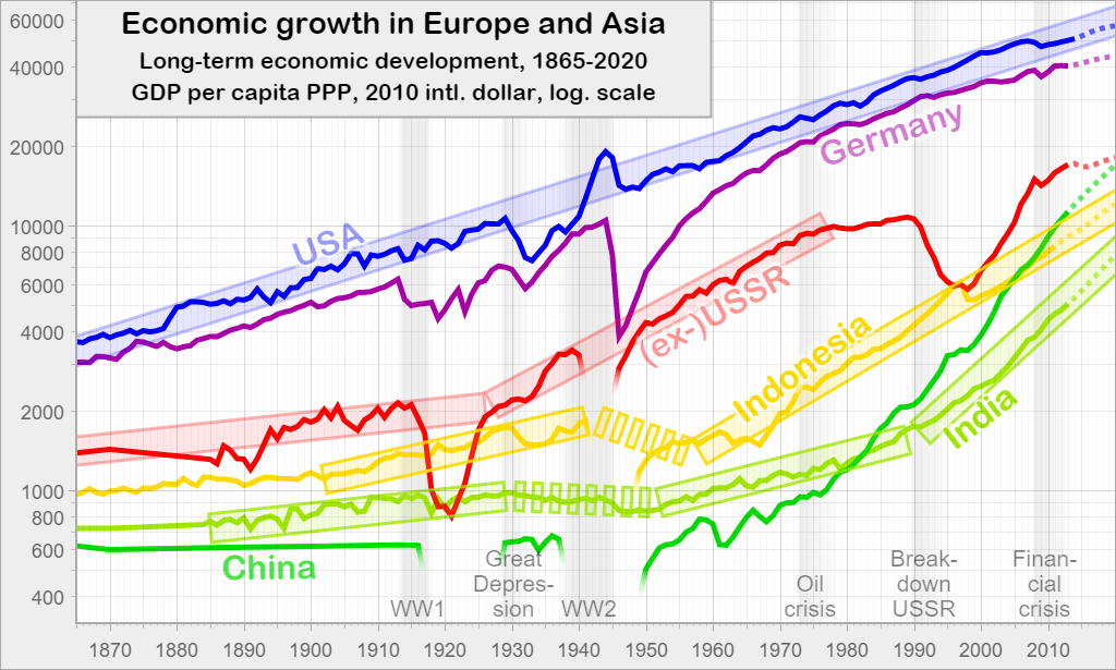 Economic growth in Europe and Asia: Long-term economic development, 1865-2020
