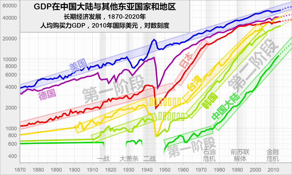 GDP在中国大陆与其他东亚国家和地区: 长期经济发展,1870-2020