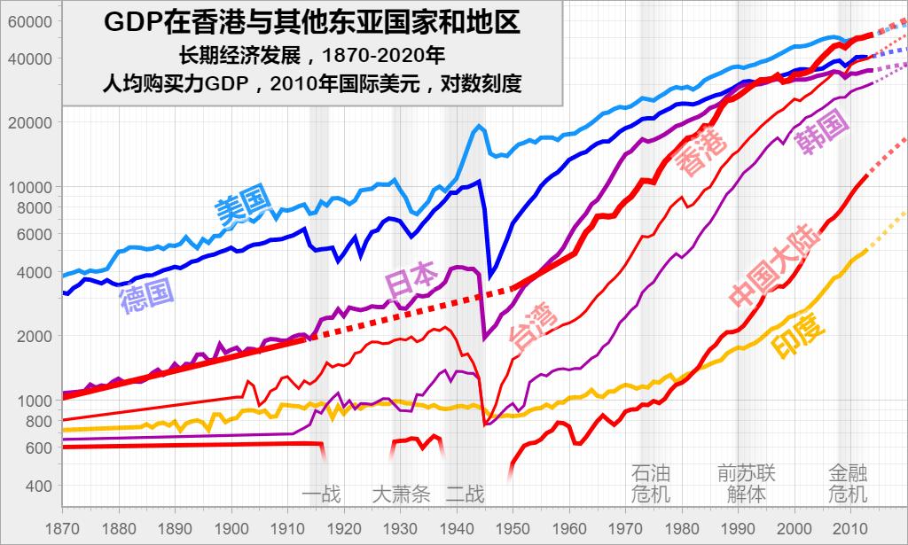GDP在香港与其他东亚国家和地区: 长期经济发展,1870-2020