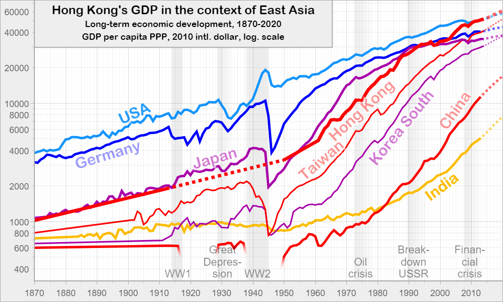 Hong Kong's GDP in the context of East Asia: Long-term economic development, 1870-2020