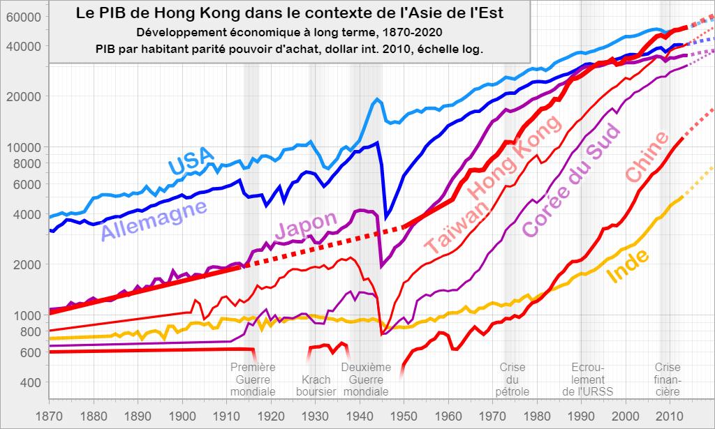 Le PIB de Hong Kong dans le contexte de l'Asie de l'Est: Développement économique à long terme, 1870-2020