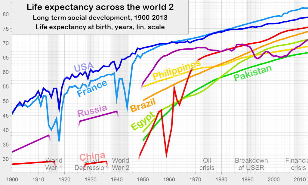 Life expectancy across the world 2: Long-term social development, 1900-2013