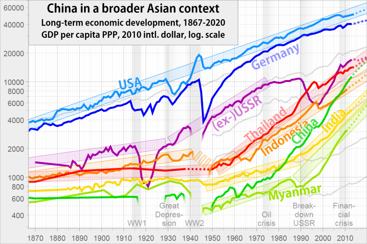 GDP per capita of China, India, Russia, Thailand, Indonesia from 1867 to 2019.