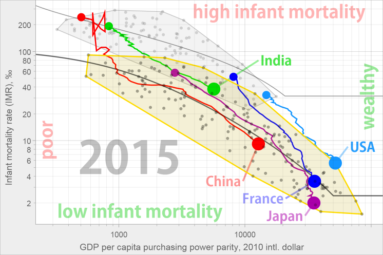 relationship between infant mortality and government expenditure