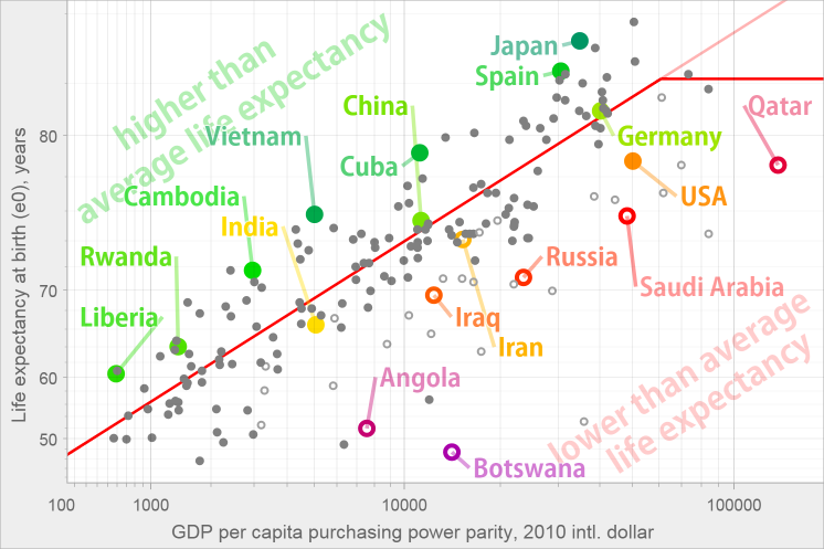 Life expectancy in relation to GDP, including oil-rich countries