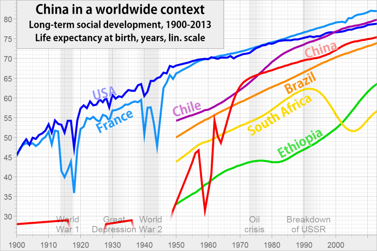 Life expectancy in China, Chile, Brazil, South Africa, Ethiopia from 1900 to 2012.