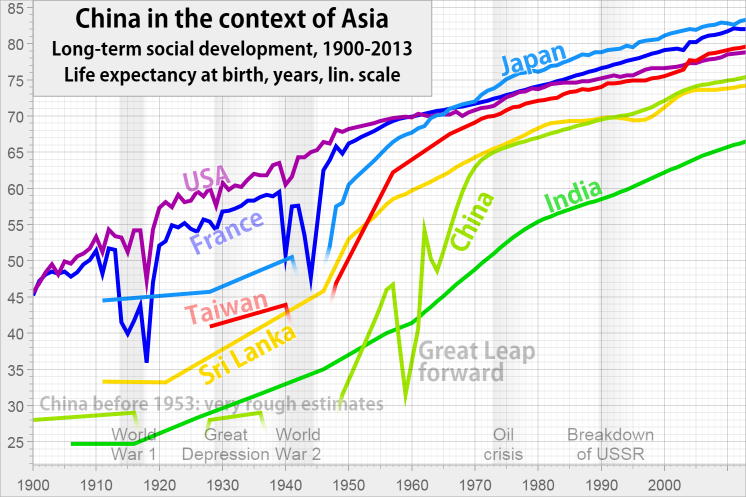 Life expectancy in China, India, USA, France, Japan, Taiwan, Russia from 1900 to 2012.