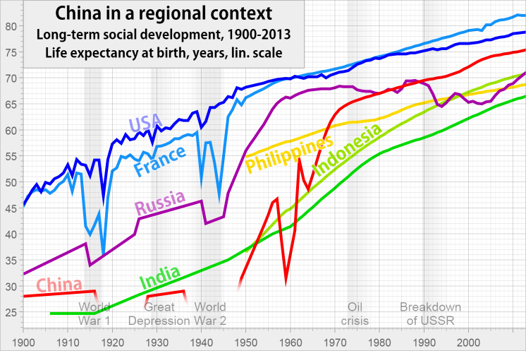 Life expectancy in China, Russia, Indonesia, Philippines from 1900 to 2012.