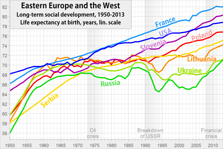 Life expectancy in Eastern Europe and Western countries