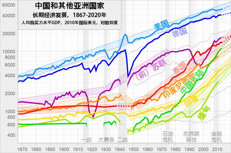 世界银行中国gdp_历史中国gdp世界占比