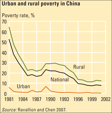 WDR2008p46PovertyChina500.png