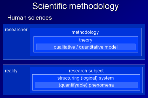 methodology in human sciences