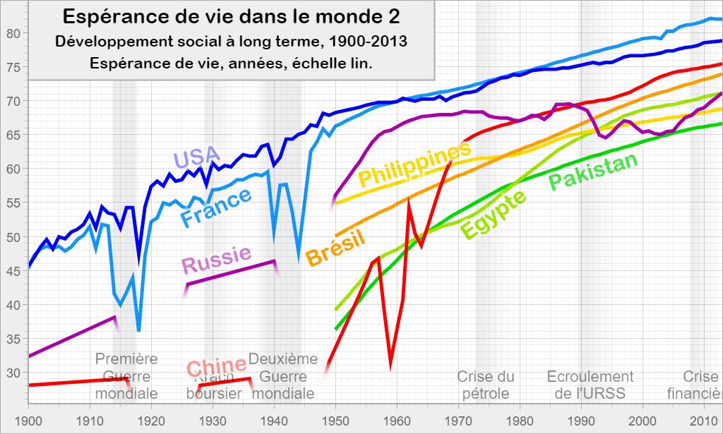 Espérance de vie dans le monde 2: Développement social à long terme, 1900-2013