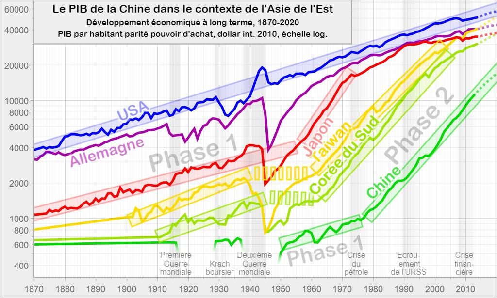 Le PIB de la Chine dans le contexte de l'Asie de l'Est: Développement économique à long terme, 1870-2020
