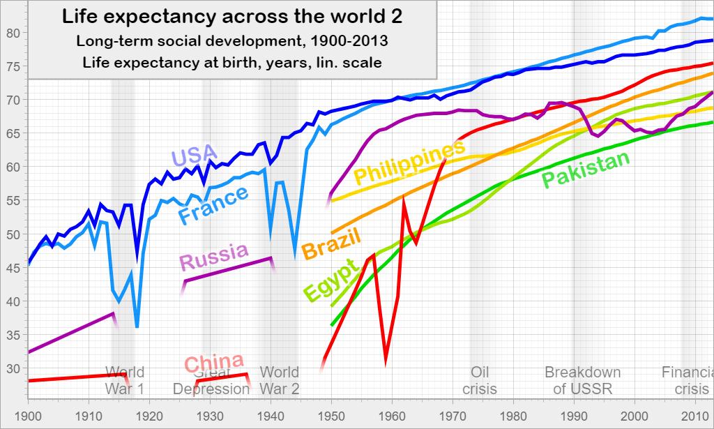Life expectancy across the world 2: Long-term social development, 1900-2013