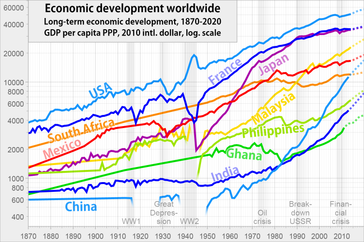 GDP data across the world, on a logarithmic scale