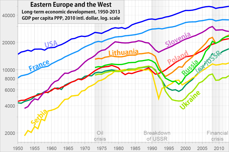 GDP in Eastern Europe and Western countries