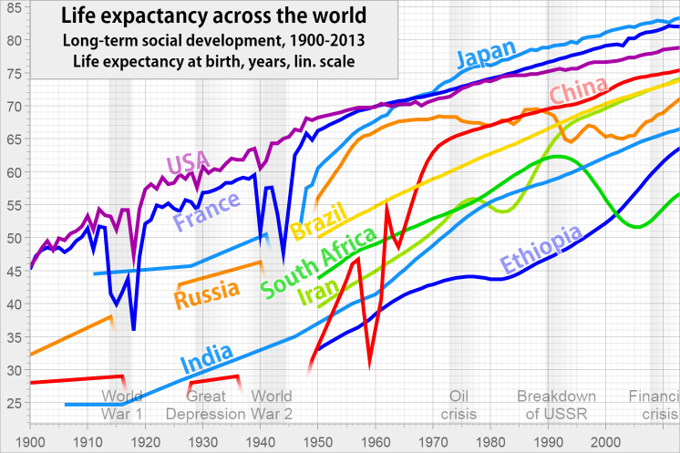 Life expectancy across the world
