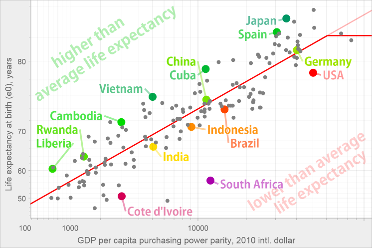 Life expectancy in relation to GDP