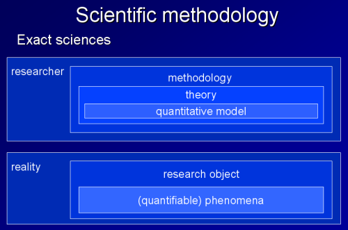 methodology of exact sciences
